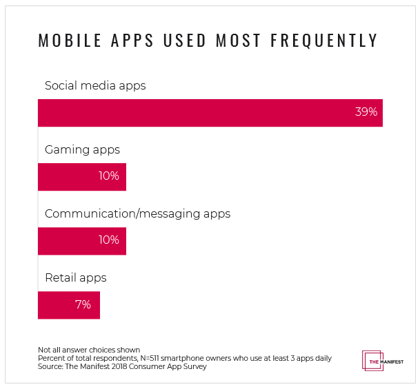 Mobile apps used most frequently